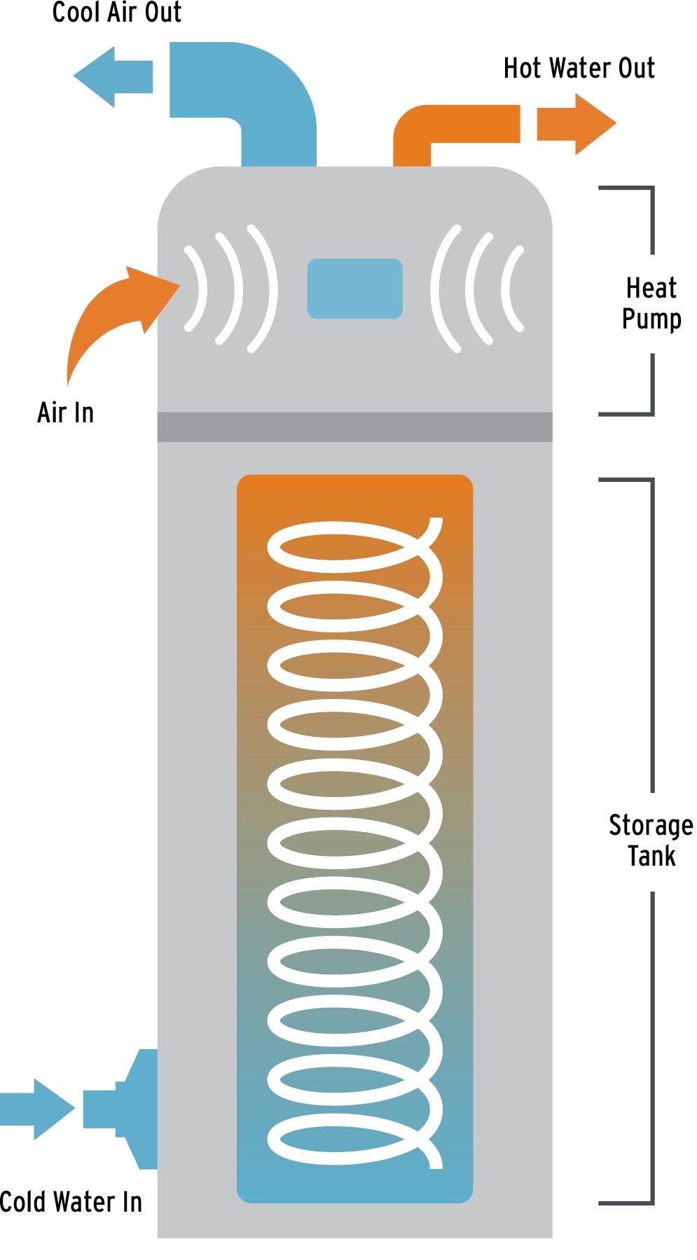 Heater Pump Heat Pump Water Heater Program Information Clallam County Pud